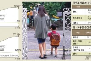 [대선 후보들에 바란다-교육 7대 이슈 점검] 영유아 교육 불균형 해소… 세밀한 정책 …
