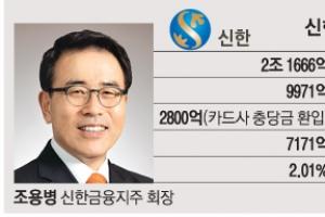"""조용병 '50억차' 진땀 수성… 윤종규 """"곧 뒤집는다"""" 진격"""