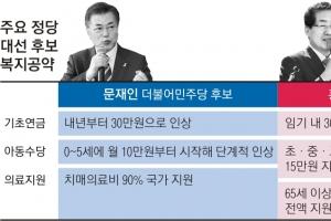 """[대선후보 공약 대해부] """"기초연금 인상… 복지 확대"""" 합창… 재원 대책은 '빈칸'"""