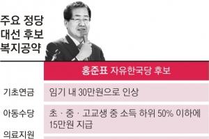 洪, 임기 내 기초연금 30만원으로… 사법시험 부활