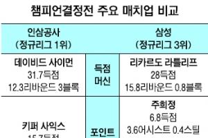 [프로농구] 챔프전 '매치업 빅뱅' 개봉박두
