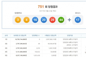 751회 로또 1등 8명…당첨금 각 20억 9000만원