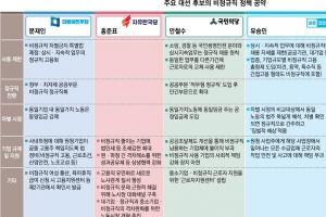 """[대선 후보에 바란다-3대 취약계층을 살리자] """"文·安·沈의 '동일노동 동일임금'……"""