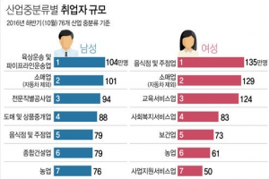 여성취업자 가장 많은 곳은 식당·술집…10명 중 1.2명꼴