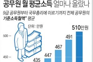 올해 공무원 월 평균소득 510만원…첫 500만원 돌파