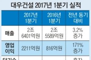 대우건설 분기 영업익 신기록… 하반기 매각 '탄력'