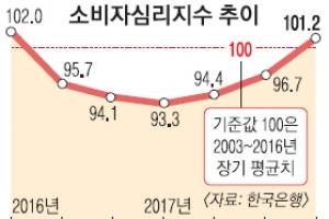 소비심리 '봄바람'… 내수 회복 기대감