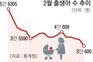 2월 출생아 또 역대 최저… 올 40만명 무너질 듯
