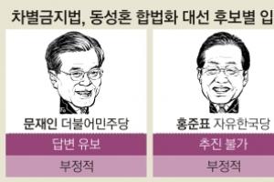 """[대선이슈 집중분석] 차별금지법 제정 文·安 """"유보""""  洪 """"불가""""  沈 """"추진"""""""
