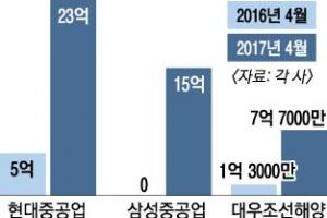 """조선업 수주 기지개 """"바닥 찍었나"""" 기대감"""
