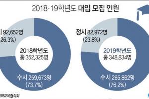 """""""2019학년도 대입, 일단 내신 올인…논술 경쟁 높아질 듯"""""""