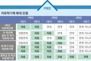 [대선 후보들에 바란다-교육 8대 이슈 점검] '행복감 높이고 학폭 줄인 자유학기제 '…