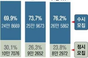 現고2, 수시 비중 76% 역대 최고… 내신서 갈린다