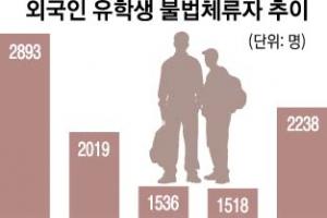 불법체류 막아라… 대학마다 '유학생 송환 작전'