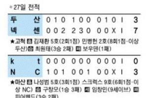 KIA 불방망이 7연승…NC 시즌 최다 9연승
