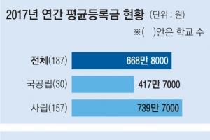98%가 인하·동결해도… 대학 평균등록금 668만원