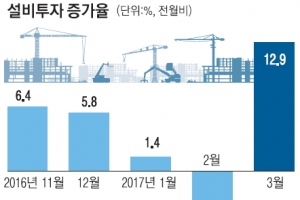생산·투자·기업경기도 '불었다 봄바람'