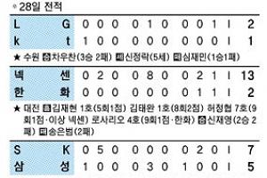 [프로야구] '115구 역투' 차우찬, LG 3연승 신바람