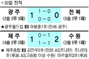 [프로축구] 광주, 창단 첫 '전북 제압' 감격