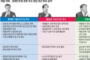 """[대선후보 공약 대해부] 文 """"6대 기업 개혁"""" 洪 """"불공정 개선"""" 安 """"재벌 사익 제…"""