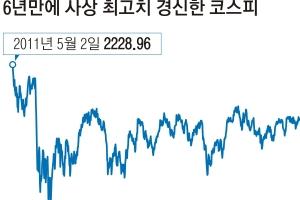 """""""대선 불확실성 걷히면 2300도 무난"""""""