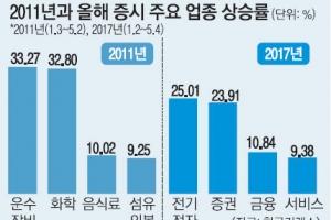 2011년 제조업 주도로 쌍끌이 장세 이번엔 IT·금융 앞서고 외국인 샀다
