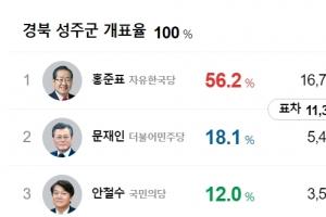 '사드 배치' 경북 성주, 홍준표 56.2%로 압도적 1위