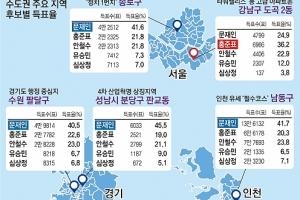 '보수 텃밭' 강남 文 35.6 洪 26.8 安 22… 文, 서울 25개 자치구 모두 1위 싹쓸이