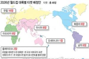 FIFA, 월드컵 48개국 배정안 승인 눈앞…아시아 8.5장