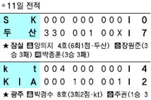 [프로야구] 삼성 추락 관중 하락