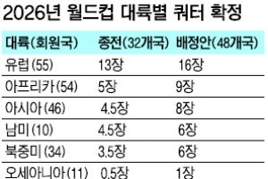 2026월드컵 아시아 쿼터 8+0.33장