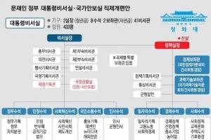 [문재인 대통령 시대] 내각에 군림하지 않는 靑… '정책 어젠다' 중심으로 재편
