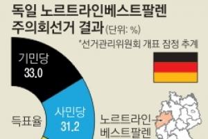 민심 '바로미터' 주의회 선거… 사민당 텃밭서 승기 꽂은 메르켈