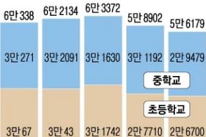 유소년 선수 급감·경쟁 조장 비판… 작아지는 소년체전