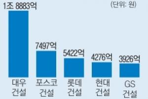 서울 재개발·재건축 20조원대 수주혈투