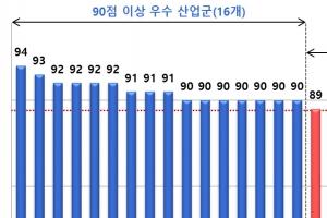 '2017 한국산업의 서비스품질지수(KSQI) 콜센터부문' 조사결과 발표