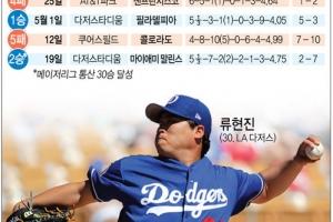 류현진, 마이애미전 5⅓이닝 2실점…시즌 2승·통산 30승