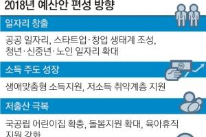 'J노믹스' 맞춰… 내년 예산안 1순위 '일자리·소득주도 성장'