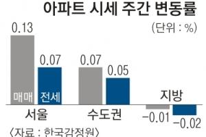 서울 아파트값 큰 폭 상승… 강동 0.46%↑