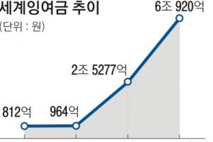 """""""재정 확대""""… 지출 1조 1940억 구조조정"""