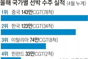 """조선업 바닥론 확산… """"하반기 공격적 수주"""""""