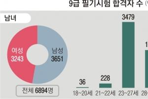 23만명 몰렸던 9급… 합격 절반 23~27세