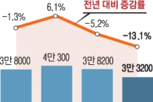 아기울음 1년새 12% '뚝' 1분기 출생아 역대 최저