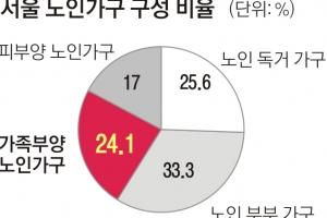 [단독] 서울 노인 24%, 가족 먹여 살린다