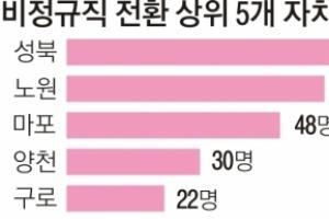 [단독] 성북구 70명 vs 중구 0명… 정규직 전환 실적 천차만별