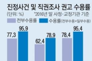 인권위 권고 수용률 54.6%→ 35.1%→ 29.6% 급감
