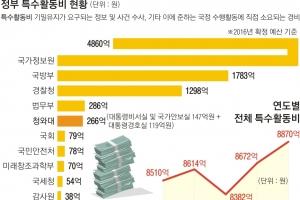 국정원 4조 '검은 예산' 최다… 국회 등 무관한 용도로 '펑펑'