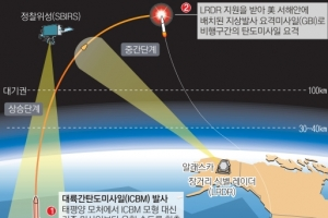 美, 北 ICBM 대비 내일 첫 요격 훈련 실시