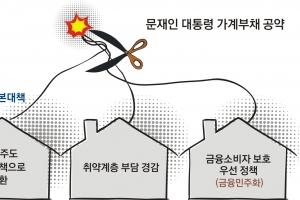 들썩이는 부동산… 文정부 가계빚 관리대책 3대 관전포인트