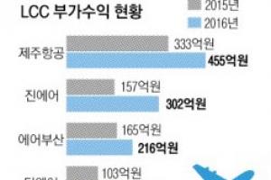 전화예매·비상구 좌석 '웃돈'…저비용항공사 고공비행 비결?